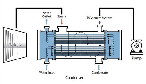 Use Of Liquid Ring Vacuum Pump In Power Plant Industry