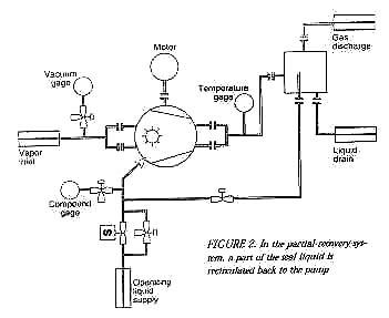 Setting Up Liquid Ring Vacuum Pumps
