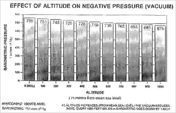 Effect of Altitude on Negative Pressure